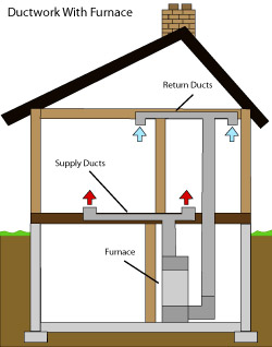 diagram of how air ductwork operates within a Winchester home