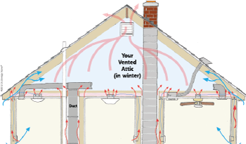 Heat Movement in attic space in Ashburn